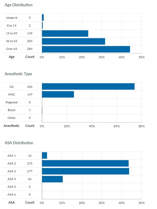 Bar charts showing case mix with age distribution, anesthetic type, and ASA distribution
